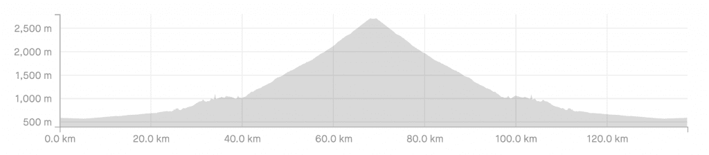 Elevation Profile of The Direct Route