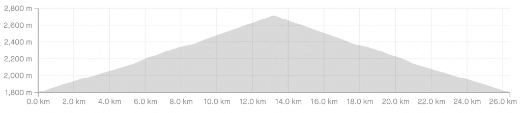 Elevation Profile of The Top Only Route