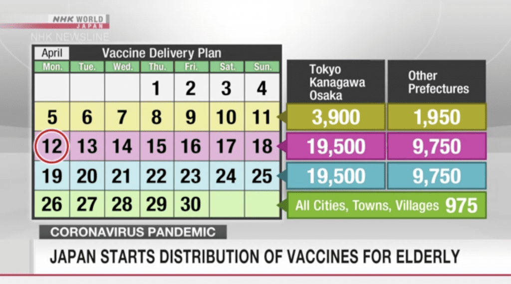 NHK Covid 19 Vaccine Timeline in Japan April 2021.