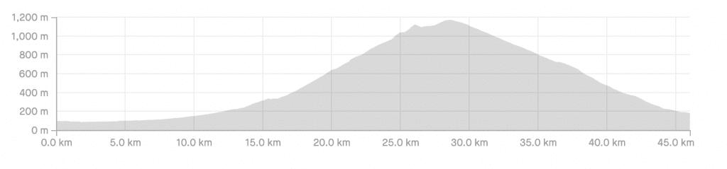 Mount Haruna Climb Course Elevation Profile.