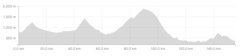 Elevation Profile for the Shirabiso Pass Recommended Route.