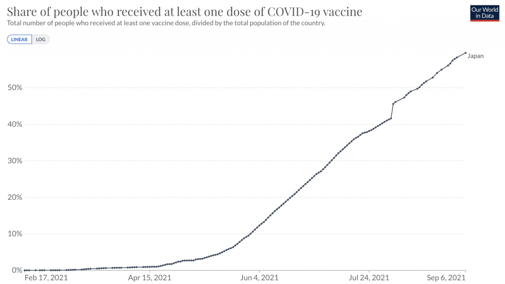 The Current Vaccination Rate in Japan as of September 8, 2021.