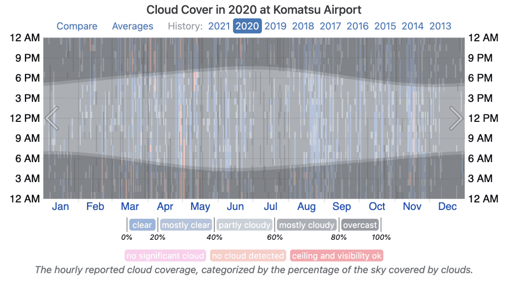 Cloud coverage chart at Kanazawa Airport just south of Wajima City on the Noto Peninsula in 2020. Lots of overcast clouds most days.