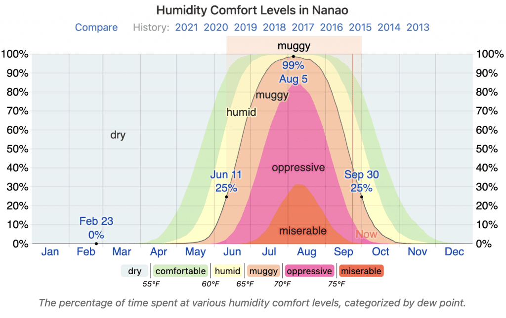 Humidity and Comfort Levels in Nanao City on the Noto Peninsula in the summer months of June, July, August, September.