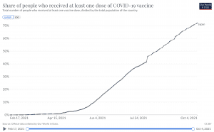 The Current Vaccination Rate in Japan as of Oct 6, 2021.